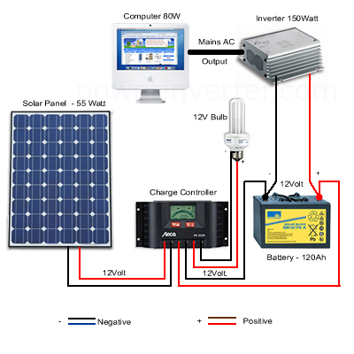 how to go off grid with solar power
